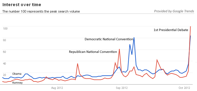 Google Trends:  Obama vrs Romney