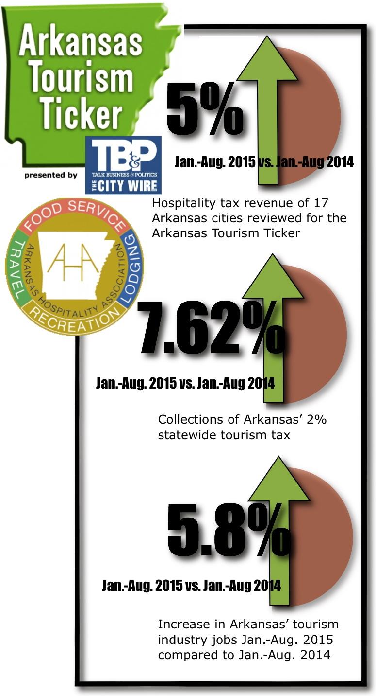 tourismtickermaingraftemplate