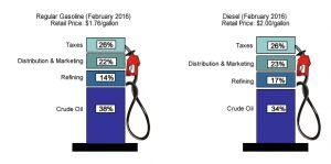A breakdown of the cost of a gallon of gasoline. (Energy Information Administration)