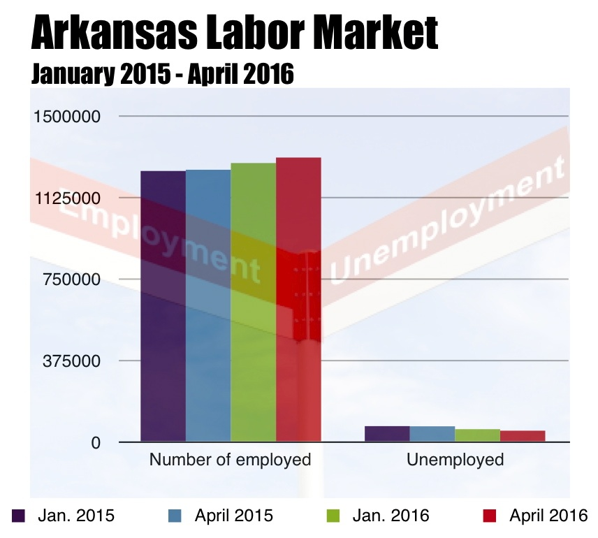 Service-sector positions make up lion's share of Arkansas