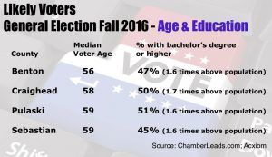 voterinfobox2016age-educ