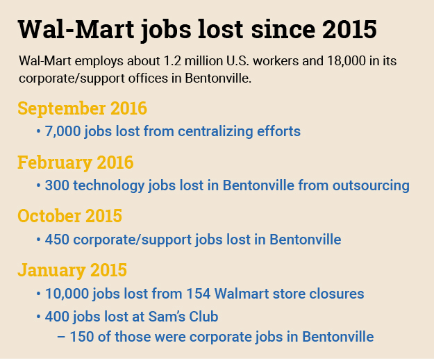Wal-Mart corporate restructuring results in around 1,000