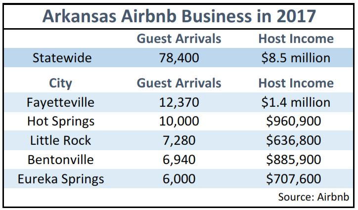 Airbnb use on the rise in Arkansas, with 78,400 guest